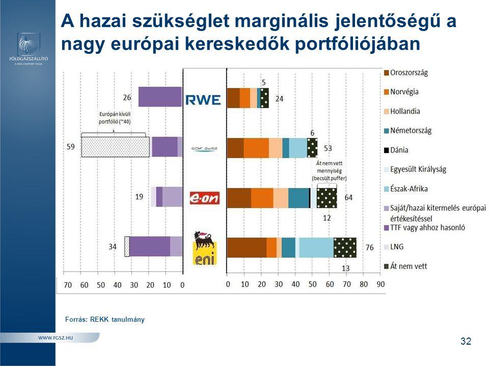 A hazai szükséglet marginális jelentőségű a nagy európai kereskedők portfóliójában Forrás: REKK tanulmány 32