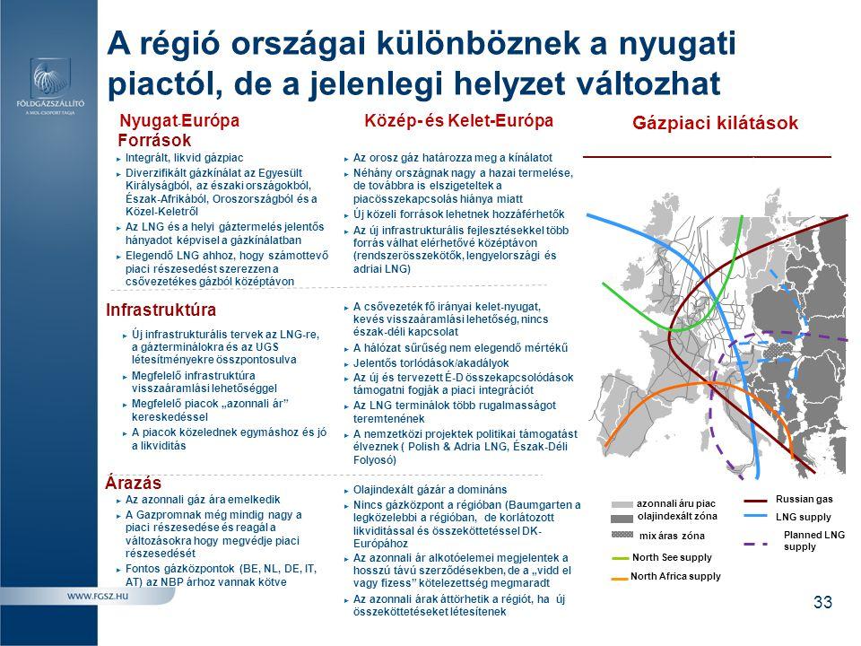 A régió országai különböznek a nyugati piactól, de a jelenlegi helyzet változhat 33 Források Gázpiaci kilátások Árazás ► Integrált, likvid gázpiac ► D