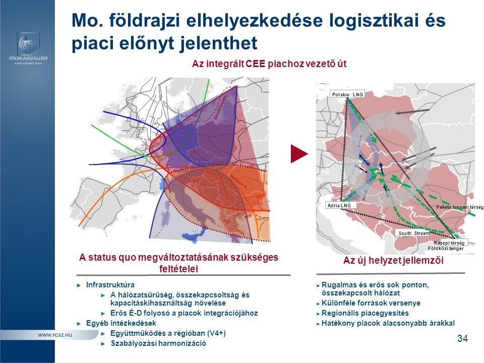Mo. földrajzi elhelyezkedése logisztikai és piaci előnyt jelenthet Az integrált CEE piachoz vezető út ► Rugalmas és erős sok ponton, összekapcsolt hál