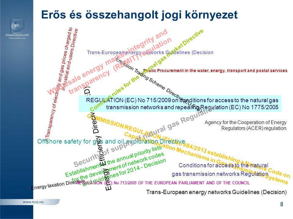 Erős és összehangolt jogi környezet nTransparency of electricity and gas prices charged to industrial end-users Directive Establishment of the annual