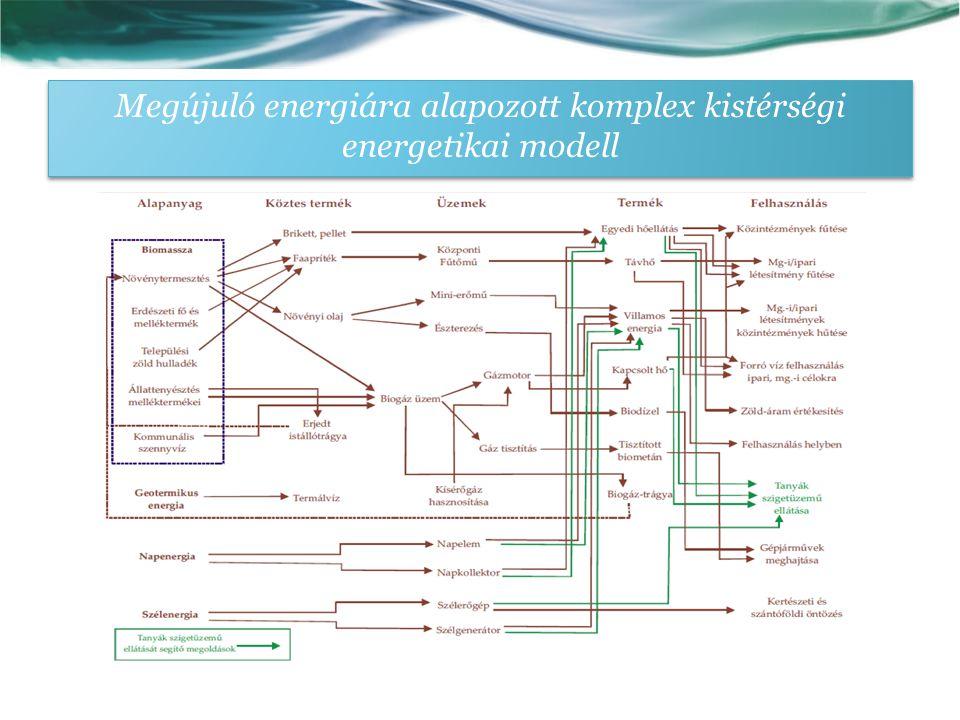 Megújuló energiára alapozott komplex kistérségi energetikai modell