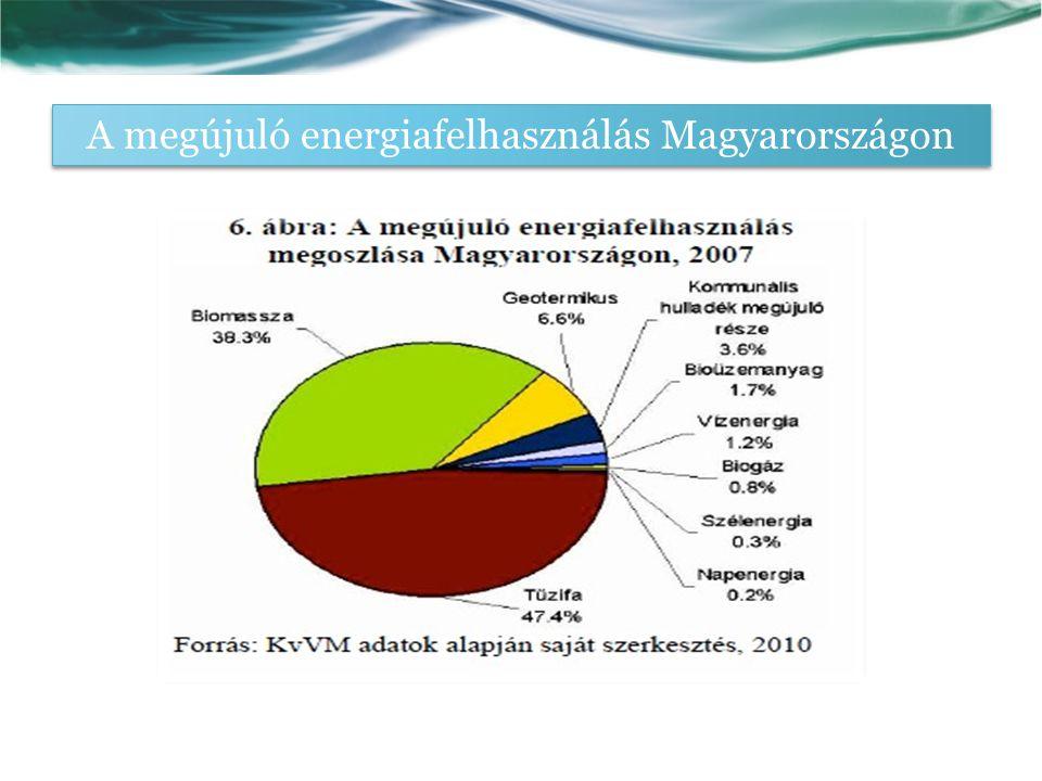 A megújuló energiafelhasználás Magyarországon