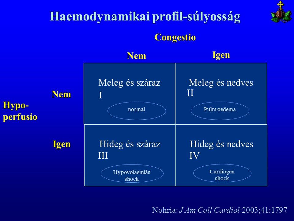 Haemodynamikai profil-súlyosság Nohria: J Am Coll Cardiol:2003;41:1797 Meleg és szárazMeleg és nedves Congestio Hideg és szárazHideg és nedves Igen Ne