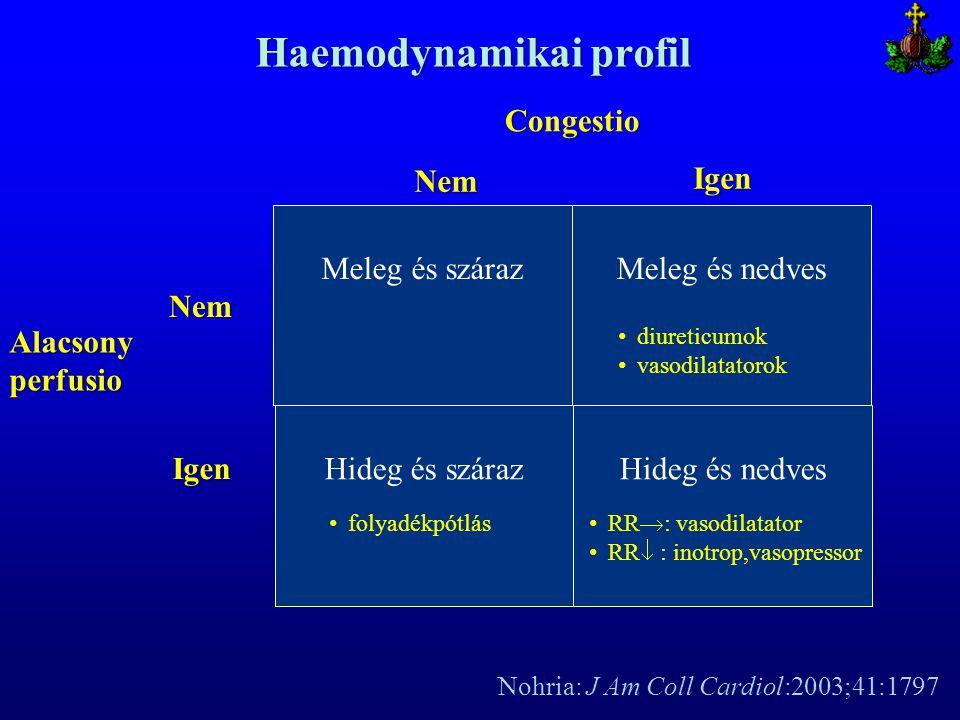 Haemodynamikai profil Meleg és szárazMeleg és nedves Congestio Hideg és szárazHideg és nedves Igen Nem Alacsony perfusio Igen Nem folyadékpótlás diure