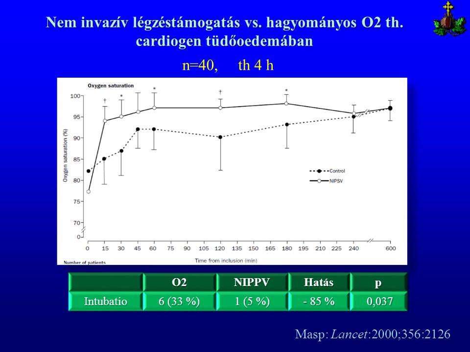 Nem invazív légzéstámogatás vs. hagyományos O2 th. cardiogen tüdőoedemában n=40, th 4 h Masp: Lancet:2000;356:2126