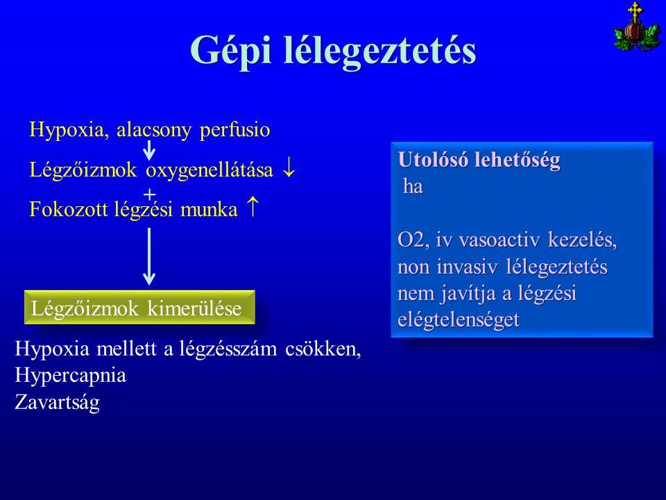 Gépi lélegeztetés Légzőizmok kimerülése Hypoxia mellett a légzésszám csökken, Hypercapnia Zavartság Hypoxia, alacsony perfusio Légzőizmok oxygenellátá