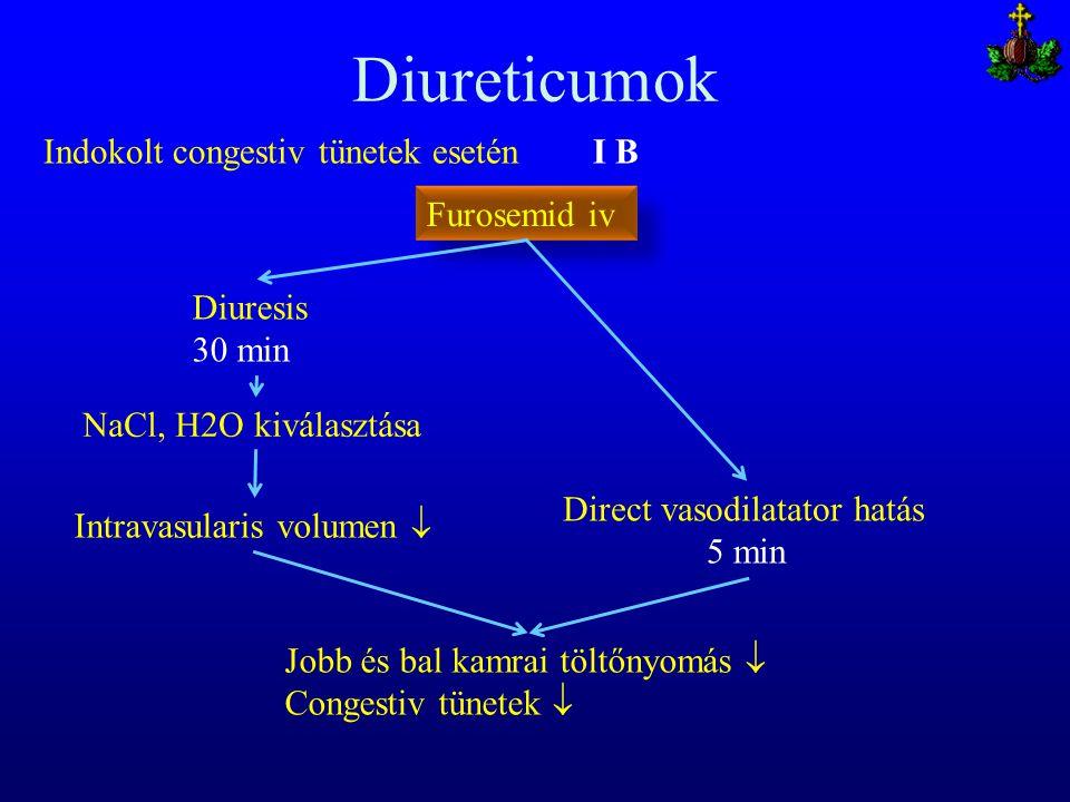 Diureticumok Furosemid iv Diuresis 30 min NaCl, H2O kiválasztása Intravasularis volumen  Jobb és bal kamrai töltőnyomás  Congestiv tünetek  Direct
