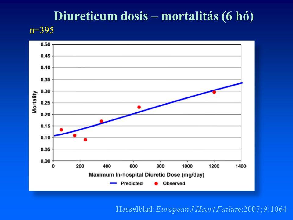 Hasselblad: European J Heart Failure:2007; 9:1064 Diureticum dosis – mortalitás (6 hó) n=395