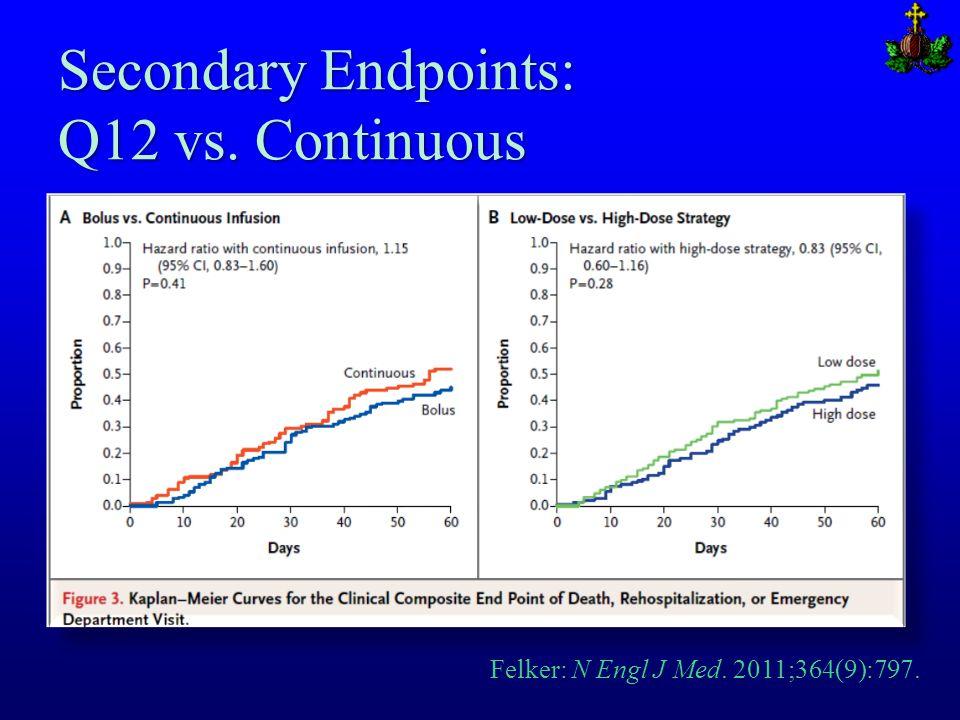 Secondary Endpoints: Q12 vs. Continuous Felker: N Engl J Med. 2011;364(9):797.
