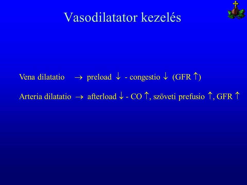 Vasodilatator kezelés Vena dilatatio  preload  - congestio  (GFR  ) Arteria dilatatio  afterload  - CO , szöveti prefusio , GFR 