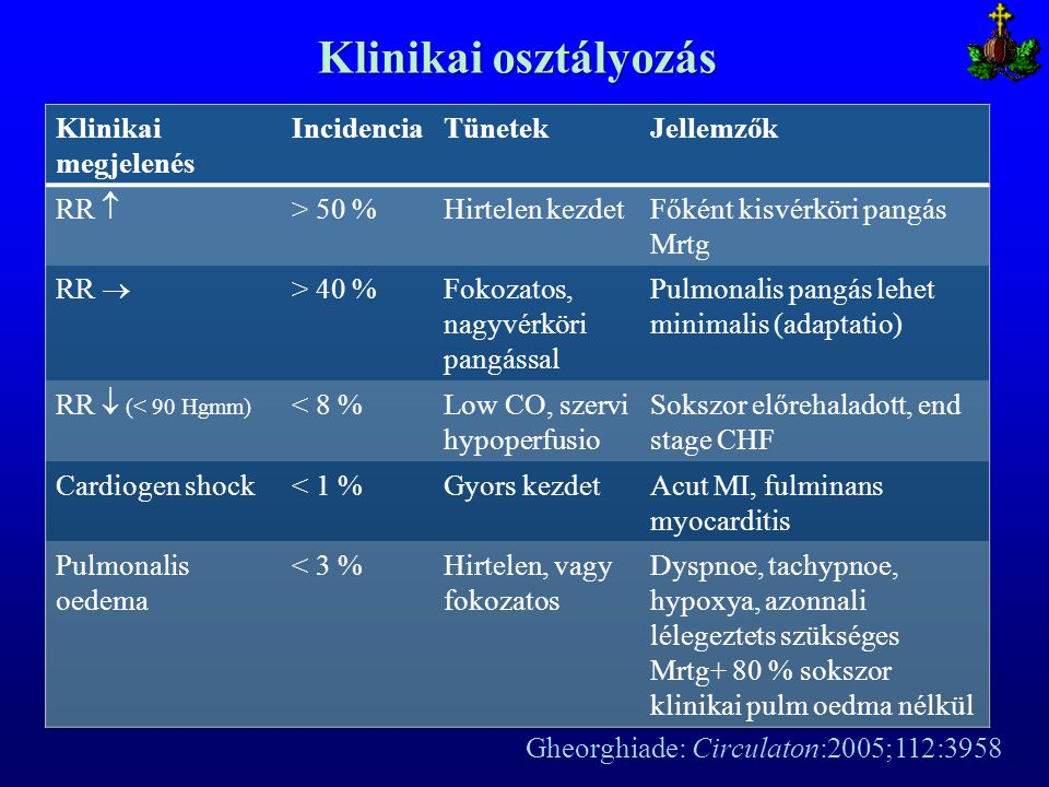 Klinikai osztályozás Gheorghiade: Circulaton:2005;112:3958