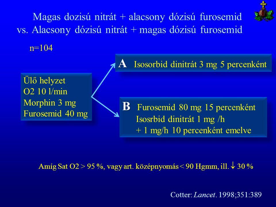 Magas dozisú nitrát + alacsony dózisú furosemid vs. Alacsony dózisú nitrát + magas dózisú furosemid Ülő helyzet O2 10 l/min Morphin 3 mg Furosemid 40