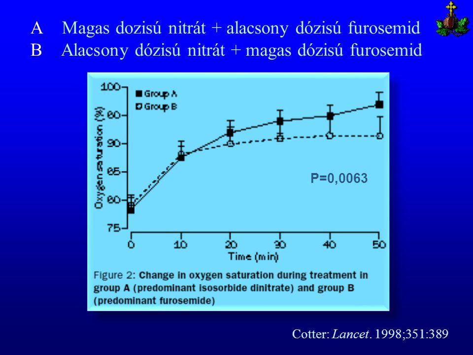 A Magas dozisú nitrát + alacsony dózisú furosemid B Alacsony dózisú nitrát + magas dózisú furosemid Cotter: Lancet. 1998;351:389 P=0,0063