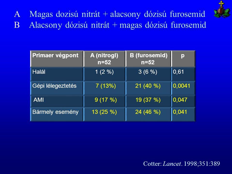 Cotter: Lancet. 1998;351:389 A Magas dozisú nitrát + alacsony dózisú furosemid B Alacsony dózisú nitrát + magas dózisú furosemid