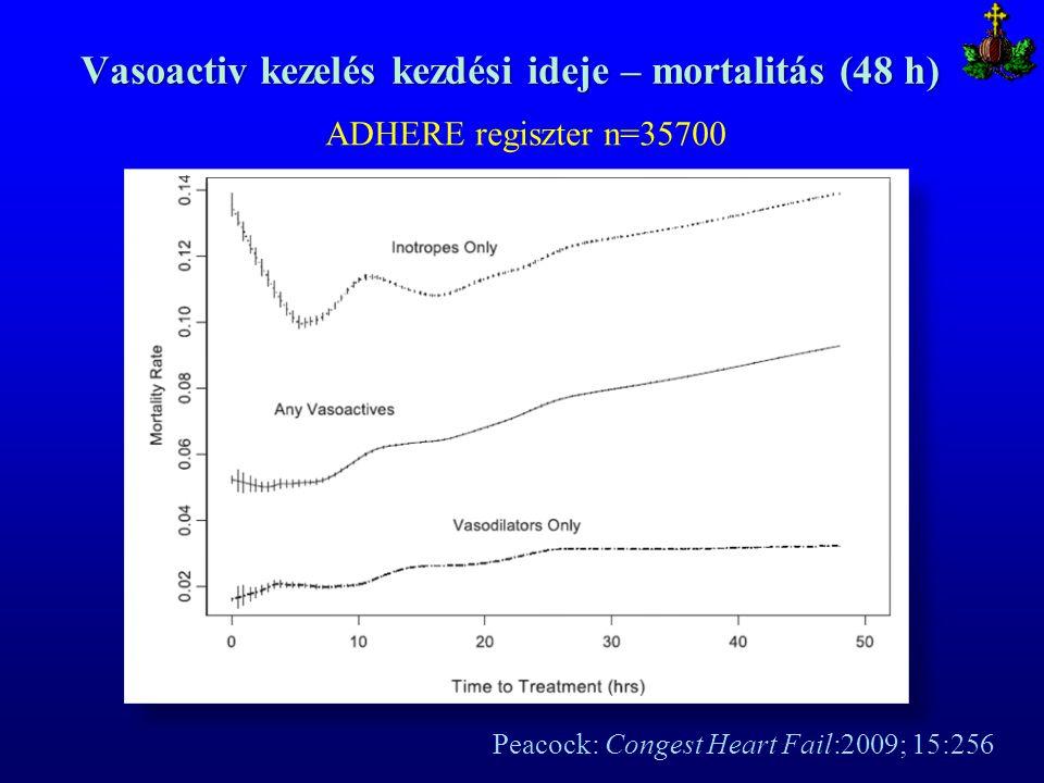 Vasoactiv kezelés kezdési ideje – mortalitás (48 h) Peacock: Congest Heart Fail:2009; 15:256 ADHERE regiszter n=35700