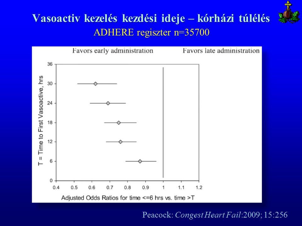 Vasoactiv kezelés kezdési ideje – kórházi túlélés Peacock: Congest Heart Fail:2009; 15:256 ADHERE regiszter n=35700