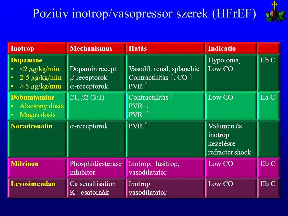Pozitiv inotrop/vasopressor szerek (HFrEF)