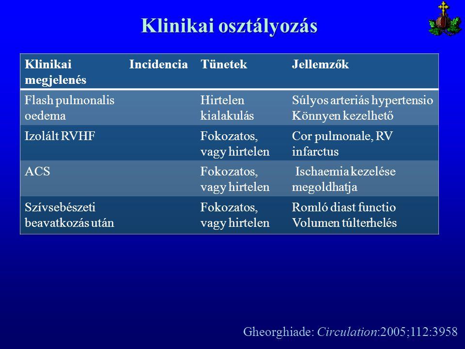Klinikai osztályozás Gheorghiade: Circulation:2005;112:3958