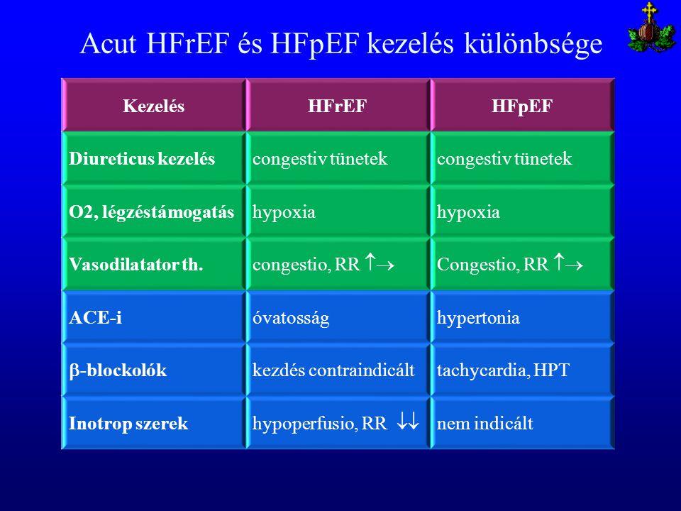 Acut HFrEF és HFpEF kezelés különbsége KezelésHFrEFHFpEF Diureticus kezeléscongestiv tünetek O2, légzéstámogatáshypoxia Vasodilatator th. congestio, R