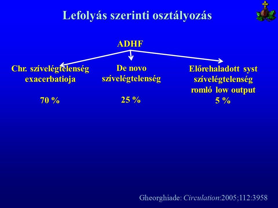 ADHF Chr. szívelégtelenség exacerbatioja 70 % Lefolyás szerinti osztályozás De novo szívelégtelenség 25 % Előrehaladott syst szívelégtelenség romló lo