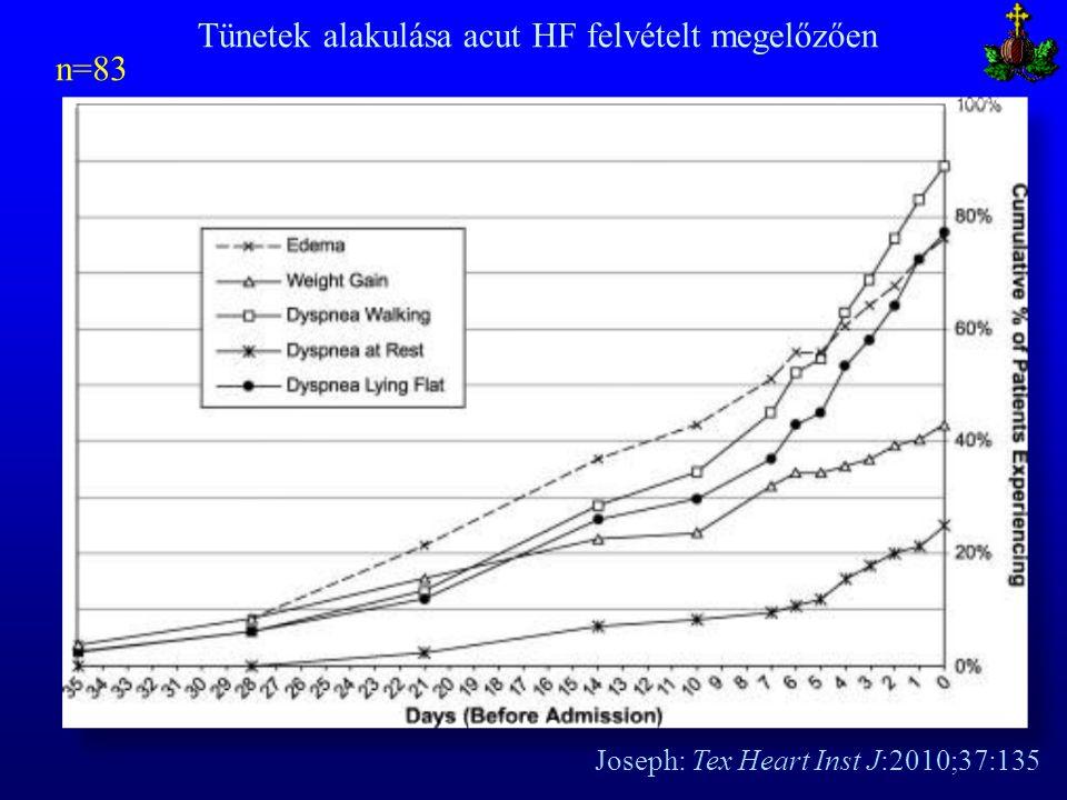 Joseph: Tex Heart Inst J:2010;37:135 n=83 Tünetek alakulása acut HF felvételt megelőzően