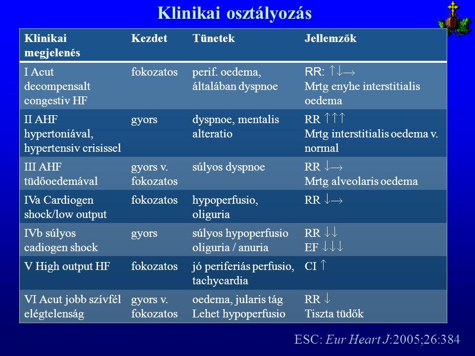 Klinikai osztályozás ESC: Eur Heart J:2005;26:384