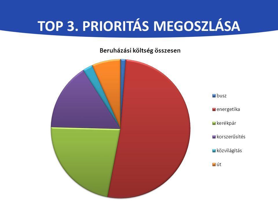 TOP 3. PRIORITÁS MEGOSZLÁSA