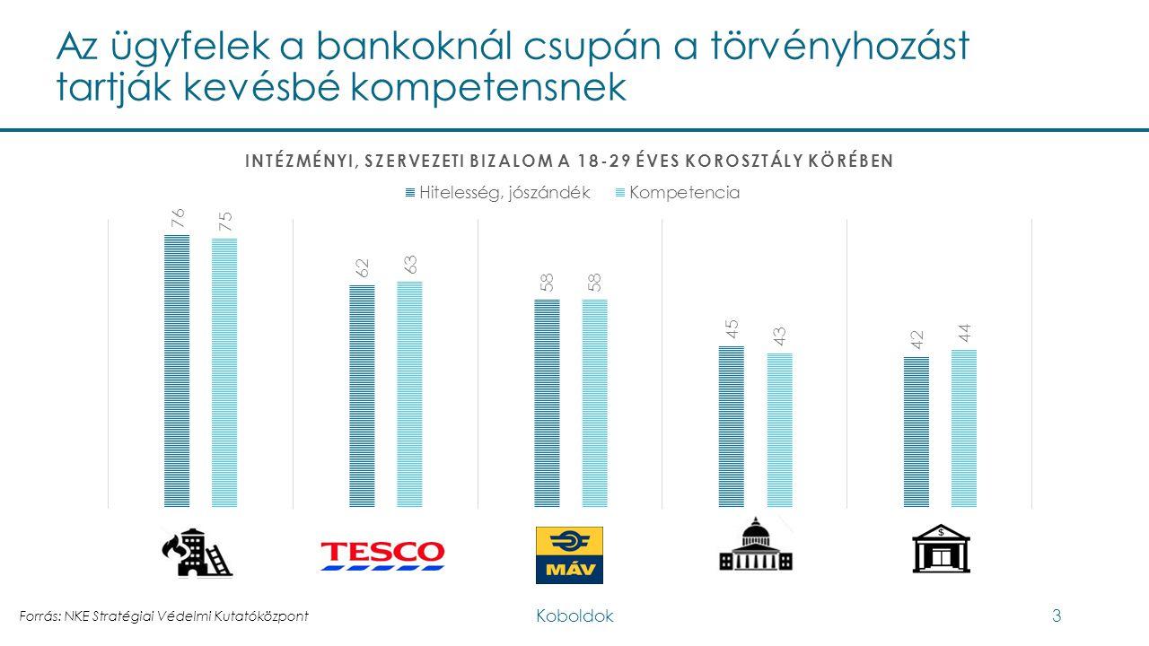 Az ügyfelek a bankoknál csupán a törvényhozást tartják kevésbé kompetensnek Forrás: NKE Stratégiai Védelmi Kutatóközpont Koboldok3