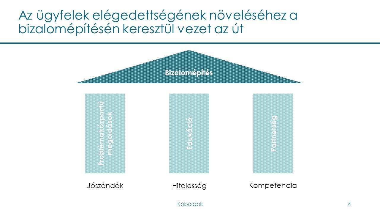 Az ügyfelek elégedettségének növeléséhez a bizalomépítésén keresztül vezet az út Koboldok15 Problémaközpontú megoldások Edukáció Partnerség Bizalomépítés JószándékHitelesség Kompetencia