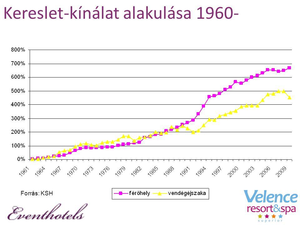 Kereslet-kínálat alakulása 1960- Forrás: KSH
