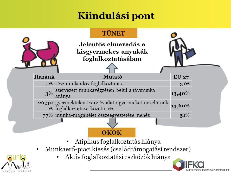 Kiindulási pont Jelentős elmaradás a kisgyermekes anyukák foglalkoztatásában TÜNET OKOK Atipikus foglalkoztatás hiánya Munkaerő-piaci kiesés (családtá