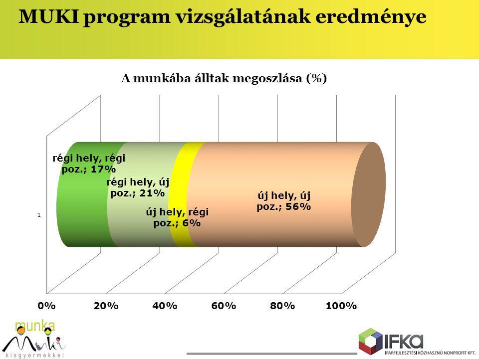 MUKI program vizsgálatának eredménye