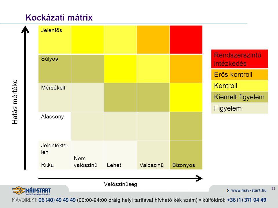 12 Kockázati mátrix Valószínűség Jelentős Súlyos Mérsékelt Alacsony Jelentékte- len Ritka Nem valószínűLehetValószínűBizonyos Hatás mértéke Rendszersz
