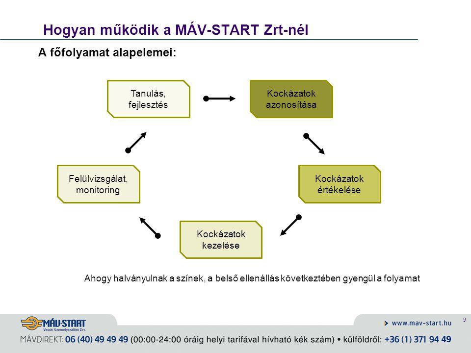 9 Hogyan működik a MÁV-START Zrt-nél A főfolyamat alapelemei: Ahogy halványulnak a színek, a belső ellenállás következtében gyengül a folyamat Kockáza