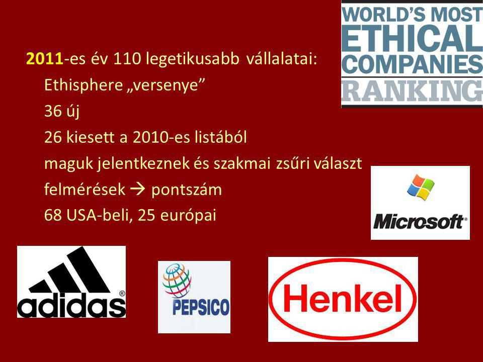 """2011-es év 110 legetikusabb vállalatai: Ethisphere """"versenye"""" 36 új 26 kiesett a 2010-es listából maguk jelentkeznek és szakmai zsűri választ felmérés"""
