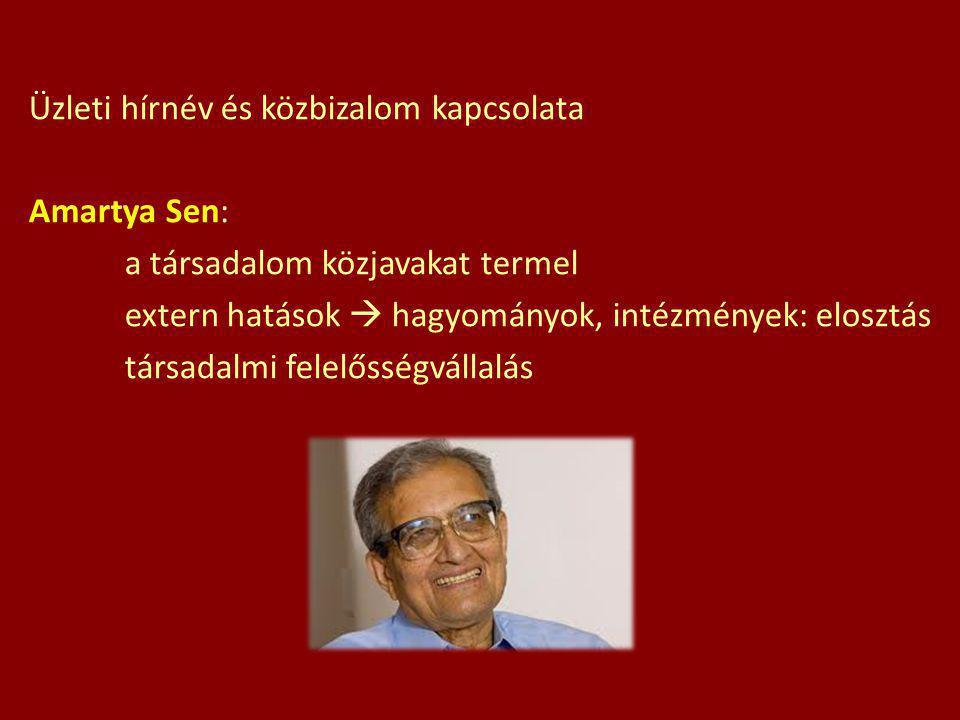Üzleti hírnév és közbizalom kapcsolata Amartya Sen: a társadalom közjavakat termel extern hatások  hagyományok, intézmények: elosztás társadalmi fele