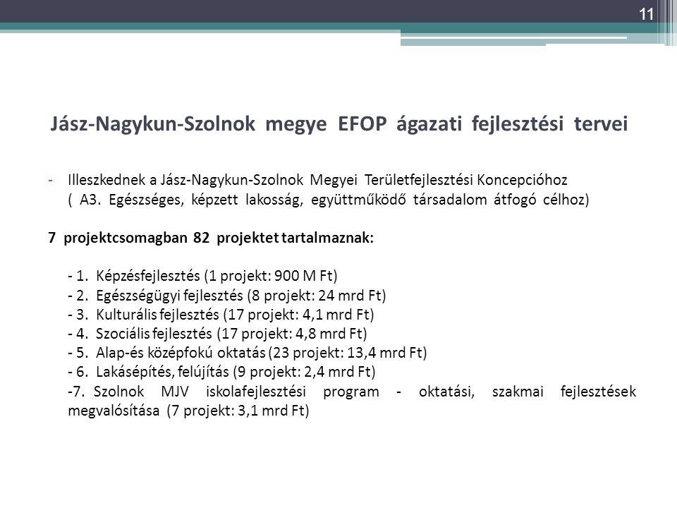 Jász-Nagykun-Szolnok megye EFOP ágazati fejlesztési tervei -Illeszkednek a Jász-Nagykun-Szolnok Megyei Területfejlesztési Koncepcióhoz ( A3. Egészsége