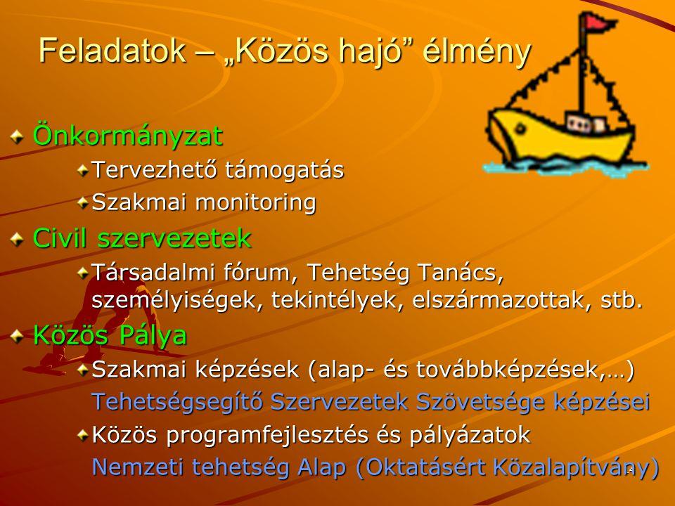 """14 Feladatok – """"Közös hajó élmény Önkormányzat Tervezhető támogatás Szakmai monitoring Civil szervezetek Társadalmi fórum, Tehetség Tanács, személyiségek, tekintélyek, elszármazottak, stb."""
