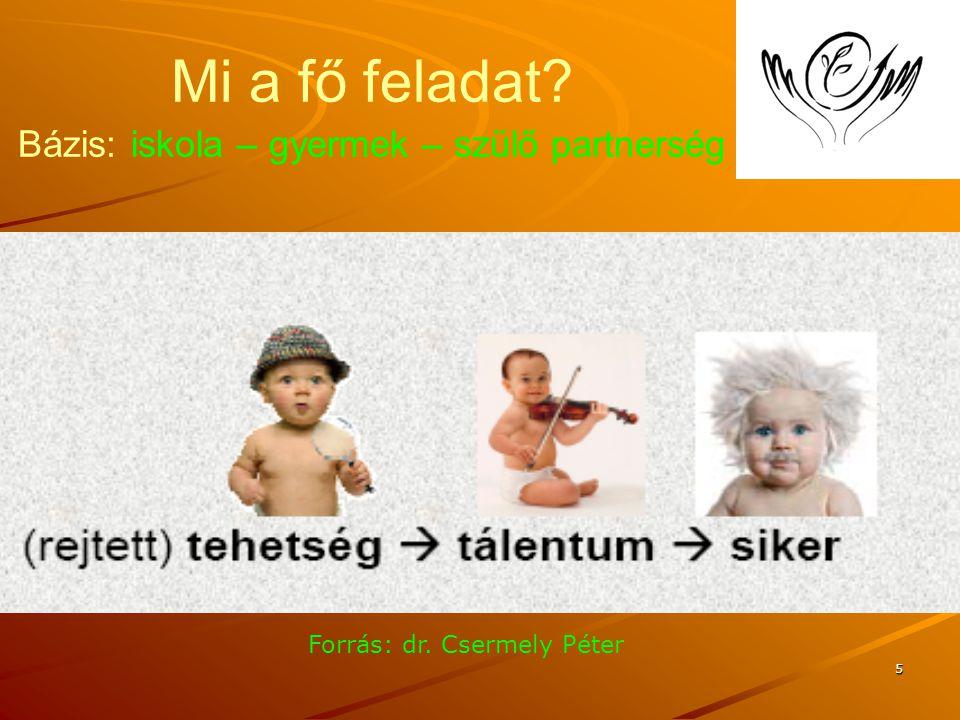 5 Mi a fő feladat Bázis: iskola – gyermek – szülő partnerség Forrás: dr. Csermely Péter