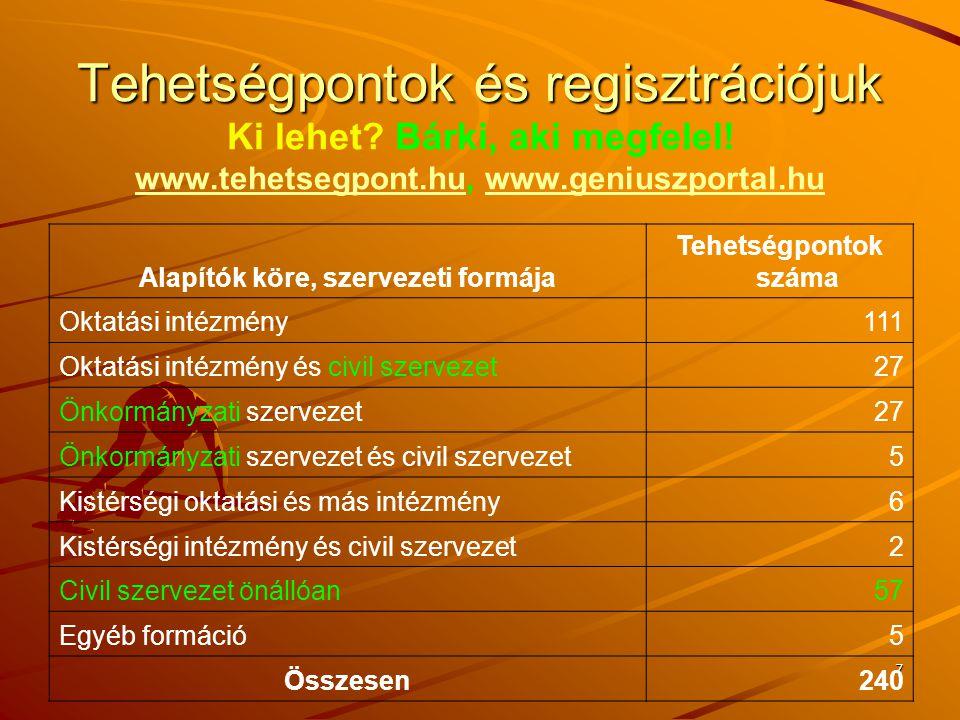 7 Tehetségpontok és regisztrációjuk Tehetségpontok és regisztrációjuk Ki lehet? Bárki, aki megfelel! www.tehetsegpont.hu, www.geniuszportal.hu www.teh