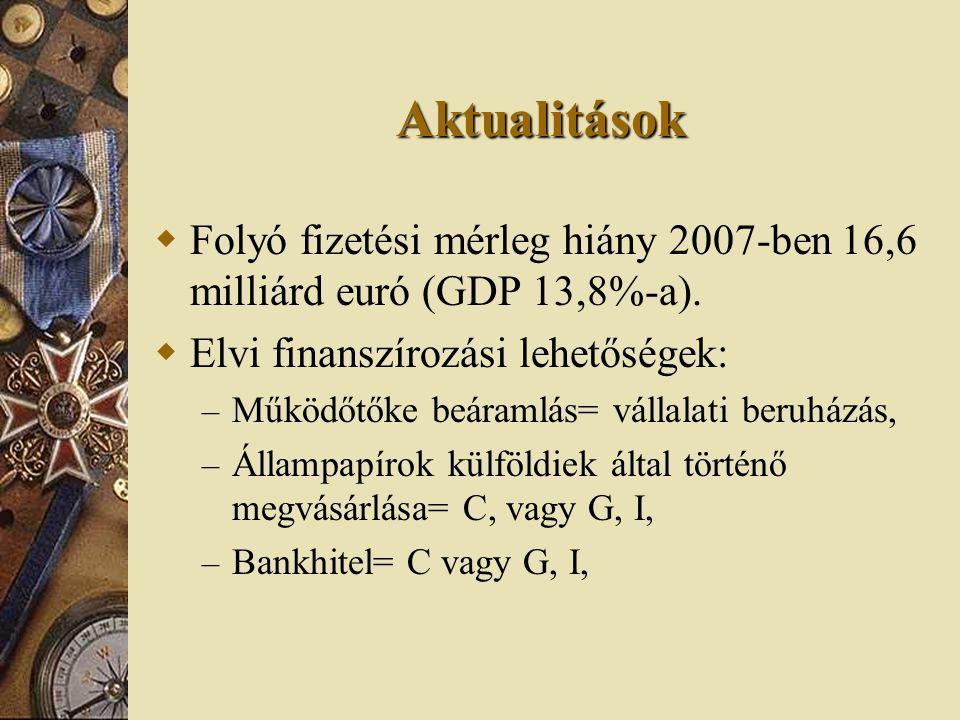 Aktualitások  Folyó fizetési mérleg hiány 2007-ben 16,6 milliárd euró (GDP 13,8%-a).  Elvi finanszírozási lehetőségek: – Működőtőke beáramlás= válla