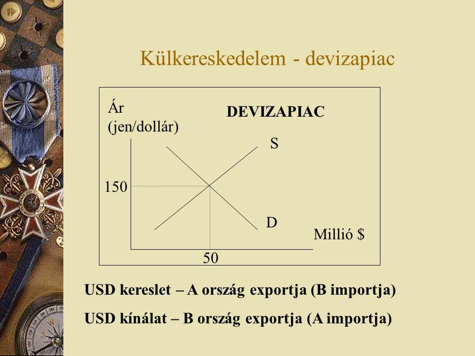 Külkereskedelem - devizapiac Devizapiaci egyensúly – ha a két ország közötti kereskedelem egyensúlyban van .