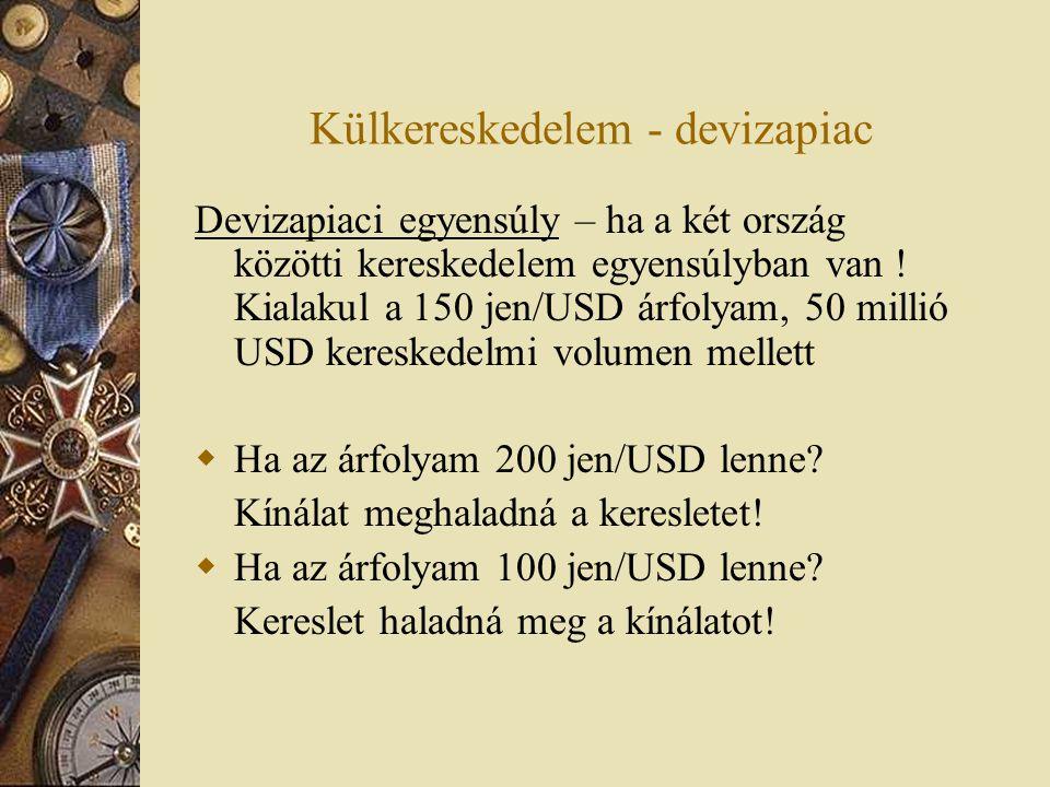 Külkereskedelem - devizapiac Devizapiaci egyensúly – ha a két ország közötti kereskedelem egyensúlyban van ! Kialakul a 150 jen/USD árfolyam, 50 milli