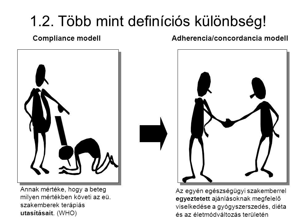 Concordance model Compliance modellAdherencia/concordancia modell 1.2. Több mint definíciós különbség! Annak mértéke, hogy a beteg milyen mértékben kö