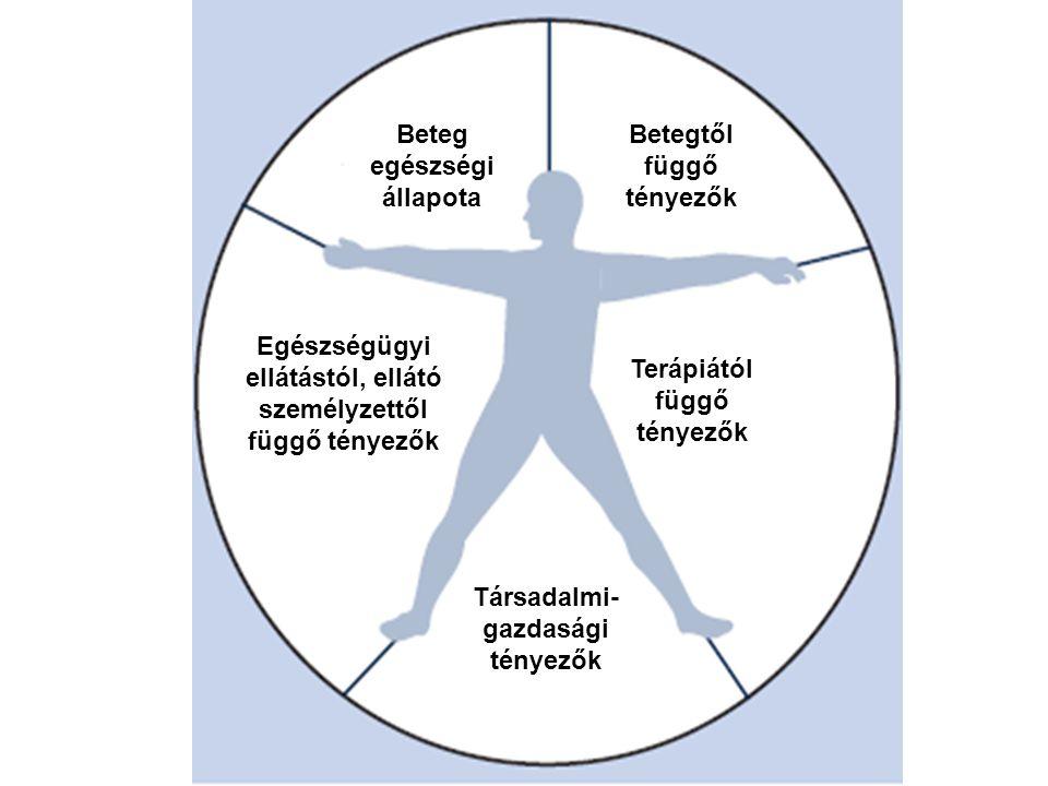 Társadalmi- gazdasági tényezők Terápiától függő tényezők Betegtől függő tényezők Beteg egészségi állapota Egészségügyi ellátástól, ellátó személyzettő
