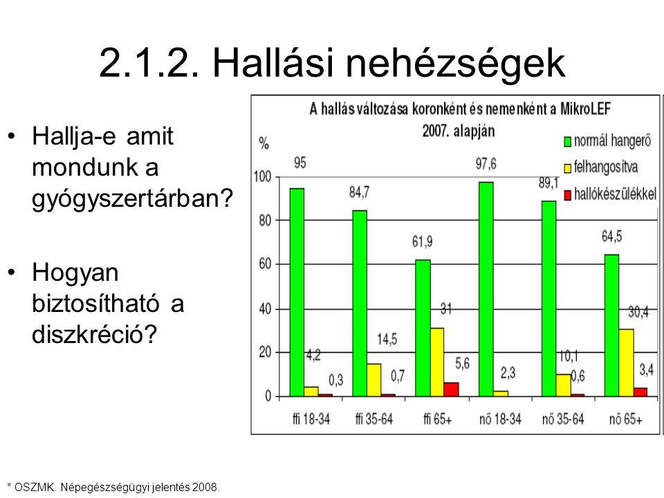 2.1.2. Hallási nehézségek Hallja-e amit mondunk a gyógyszertárban? Hogyan biztosítható a diszkréció? * OSZMK. Népegészségügyi jelentés 2008.
