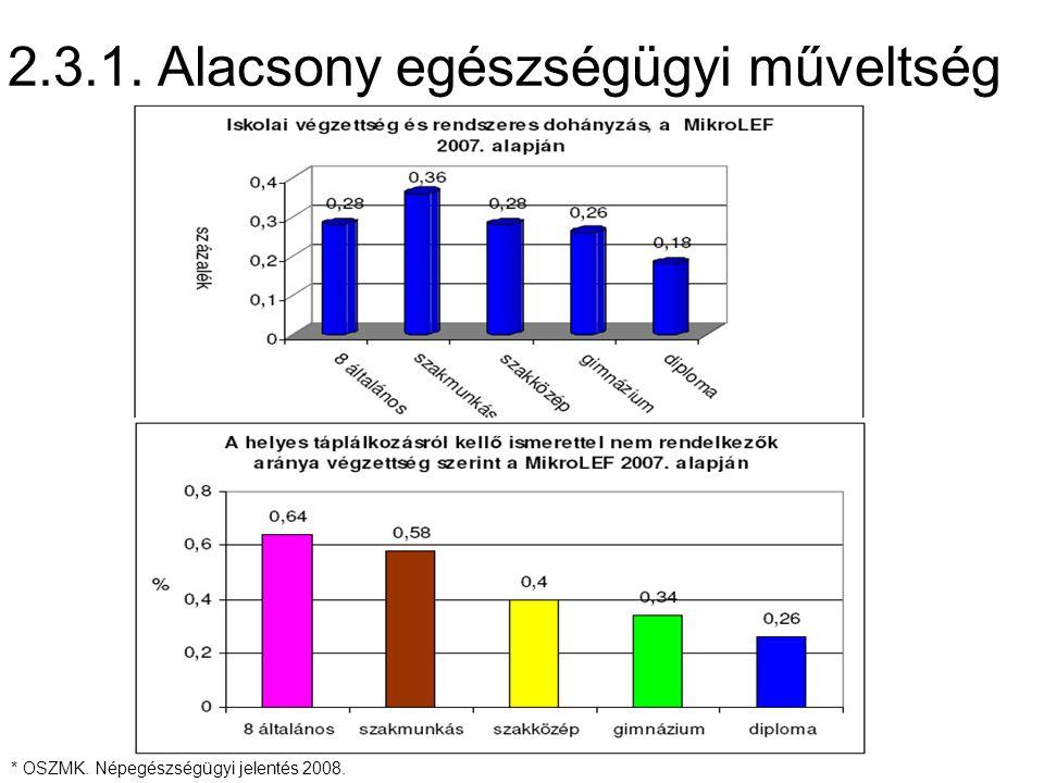 2.3.1. Alacsony egészségügyi műveltség * OSZMK. Népegészségügyi jelentés 2008.