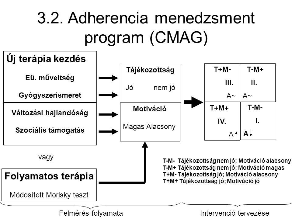 3.2. Adherencia menedzsment program (CMAG) Új terápia kezdés Eü. műveltség Gyógyszerismeret Változási hajlandóság Szociális támogatás vagy Folyamatos