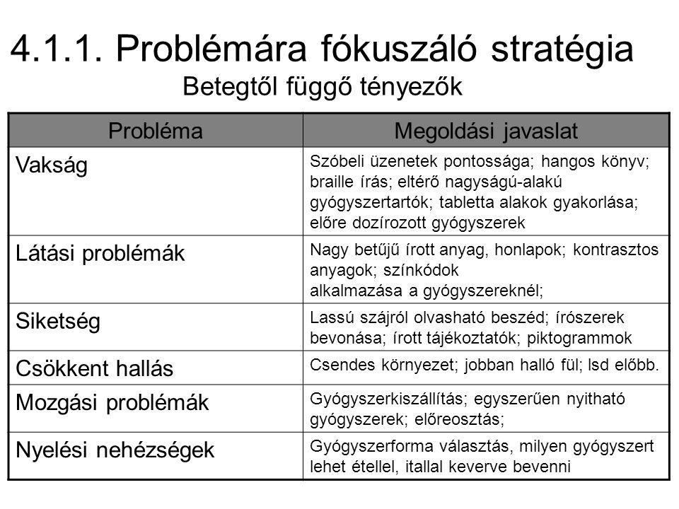 4.1.1. Problémára fókuszáló stratégia Betegtől függő tényezők ProblémaMegoldási javaslat Vakság Szóbeli üzenetek pontossága; hangos könyv; braille írá