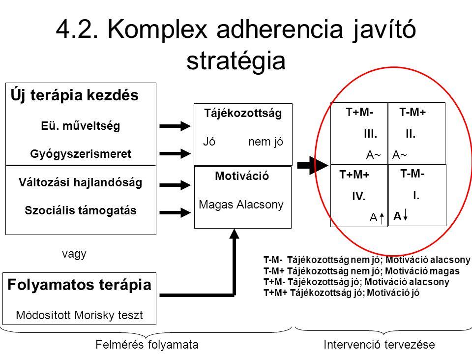 4.2. Komplex adherencia javító stratégia Új terápia kezdés Eü. műveltség Gyógyszerismeret Változási hajlandóság Szociális támogatás vagy Folyamatos te